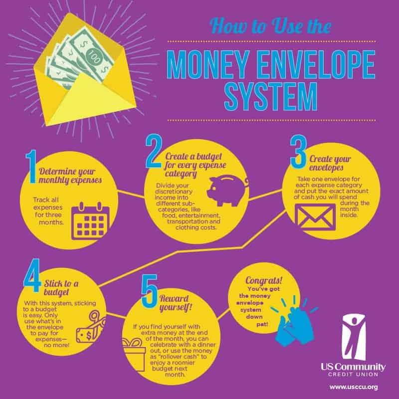 Money saving chart - money envelope system