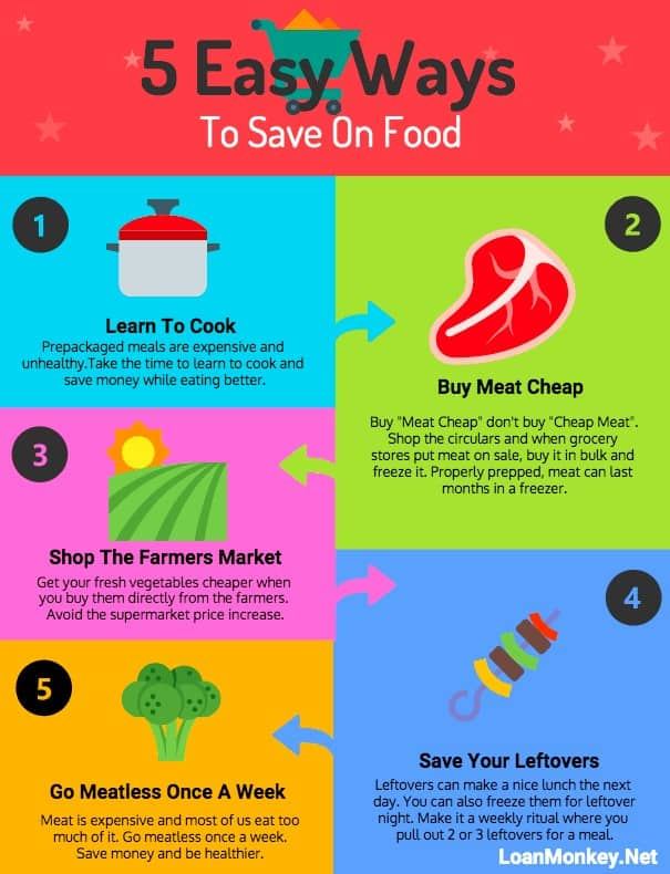 Money saving chart to save money on food