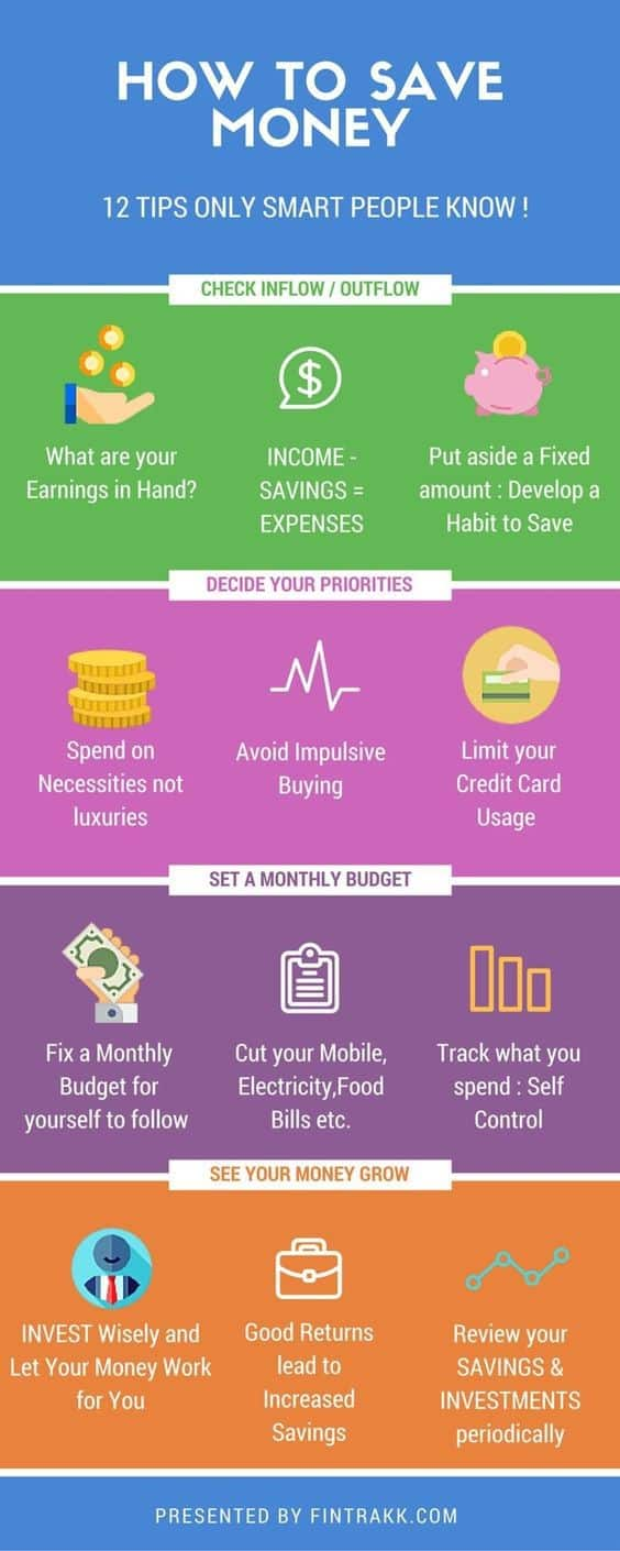 Simple money saving chart to help you save money even on a low income