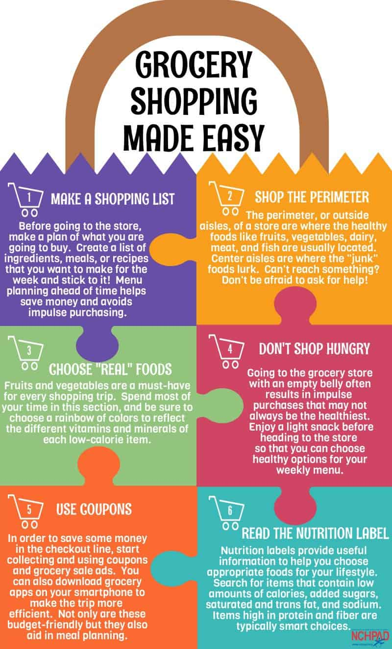 Money saving chart to save money on groceries