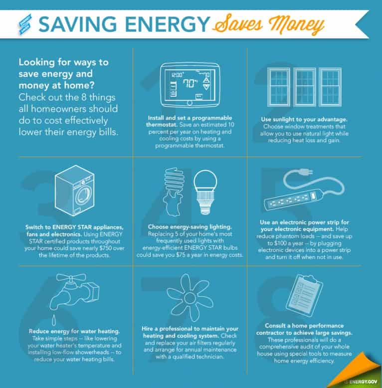 Money saving chart that will help you save money on energy