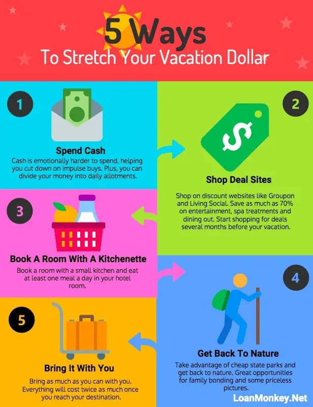 Money saving chart to save money on vacations