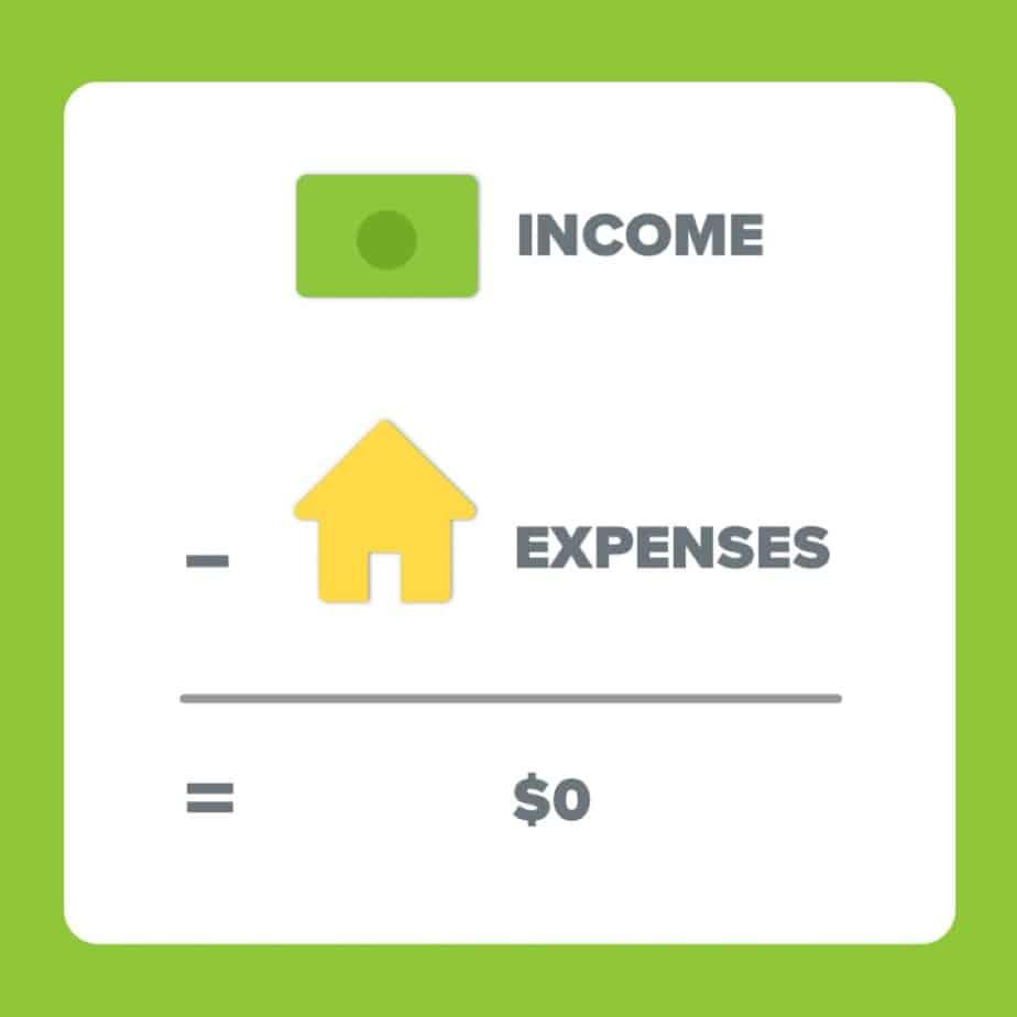 Zero based budget chart