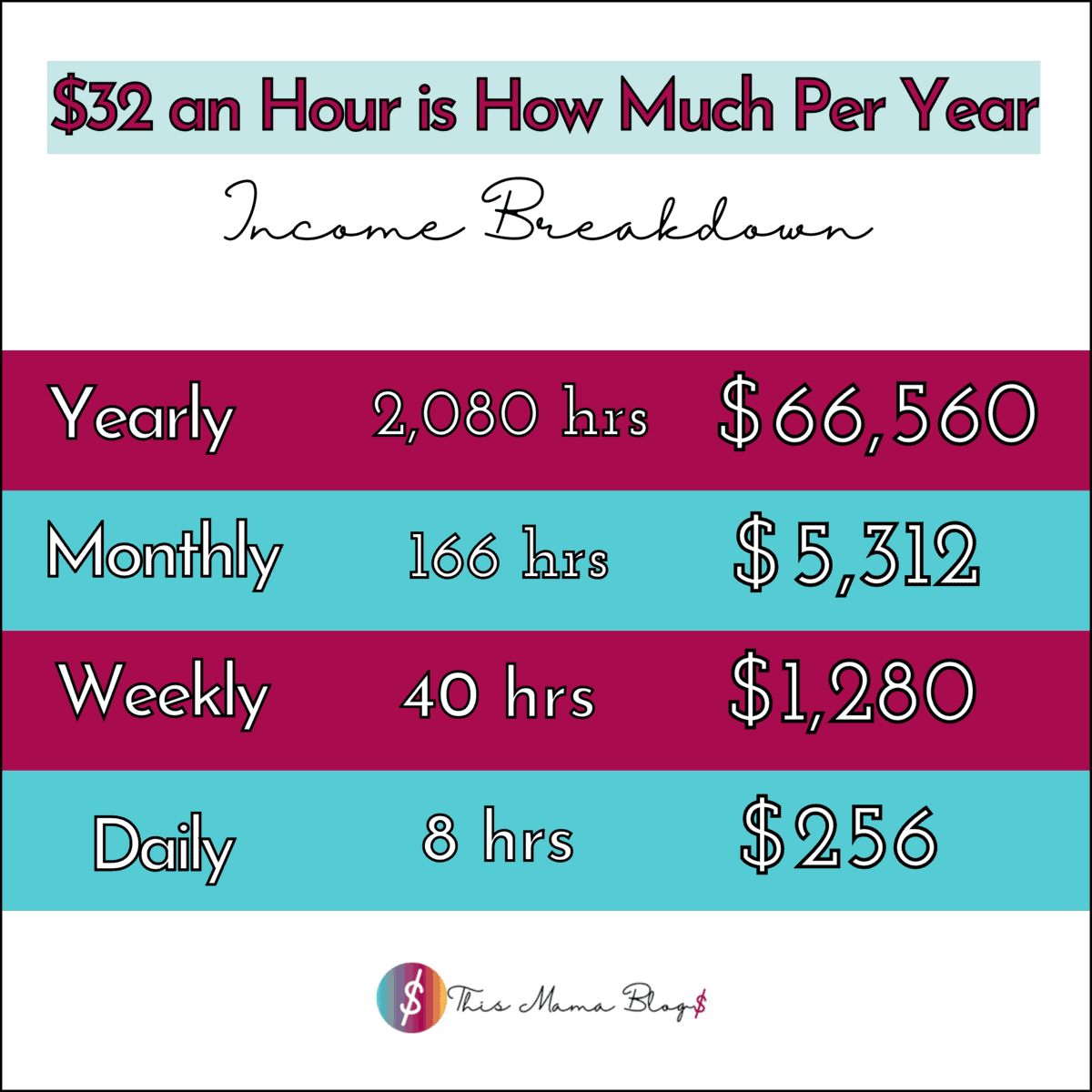 $32 an hour is how much per year income breakdown